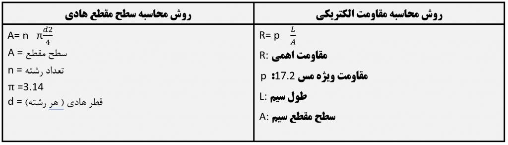 راهنمای محاسبه مقاومت الکتریکی و سطح مقطع هادی